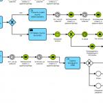 формализация бизнес-процессов ОП
